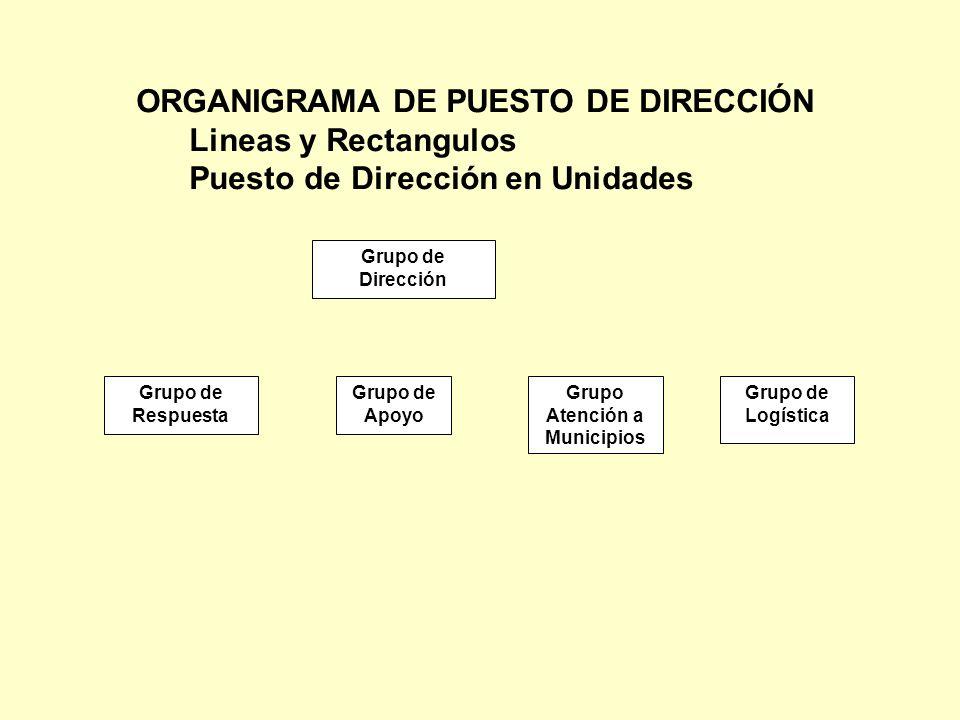 ORGANIGRAMA DE PUESTO DE DIRECCIÓN Lineas y Rectangulos Puesto de Dirección en Unidades Grupo de Dirección Grupo de Respuesta Grupo de Apoyo Grupo Ate