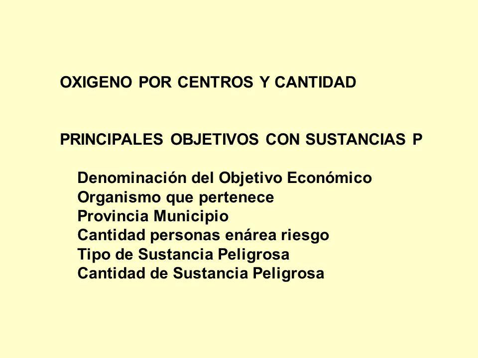 OXIGENO POR CENTROS Y CANTIDAD PRINCIPALES OBJETIVOS CON SUSTANCIAS P Denominación del Objetivo Económico Organismo que pertenece Provincia Municipio