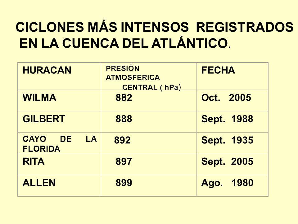 CICLONES MÁS INTENSOS REGISTRADOS EN LA CUENCA DEL ATLÁNTICO. HURACAN PRESIÓN ATMOSFERICA CENTRAL ( hPa ) FECHA WILMA 882Oct. 2005 GILBERT 888Sept. 19