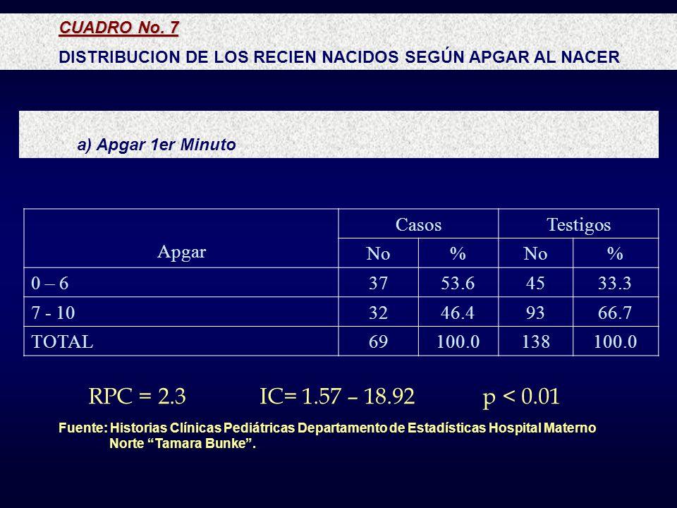 CUADRO No. 7 DISTRIBUCION DE LOS RECIEN NACIDOS SEGÚN APGAR AL NACER Fuente: Historias Clínicas Pediátricas Departamento de Estadísticas Hospital Mate