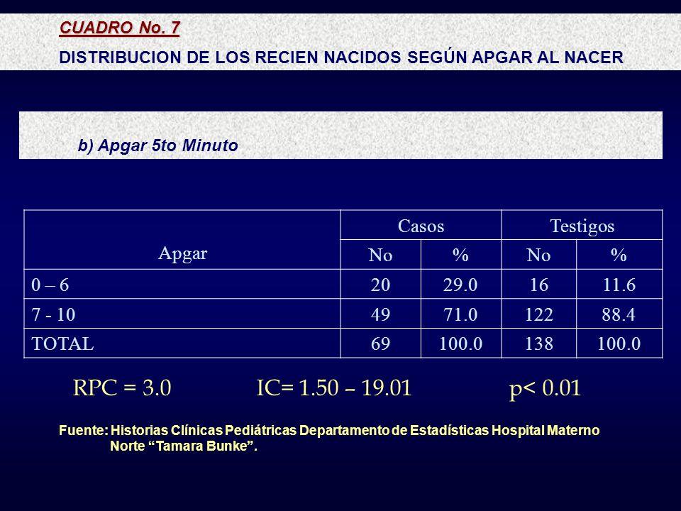 CUADRO No. 7 DISTRIBUCION DE LOS RECIEN NACIDOS SEGÚN APGAR AL NACER b) Apgar 5to Minuto Apgar CasosTestigos No% % 0 – 62029.01611.6 7 - 104971.012288