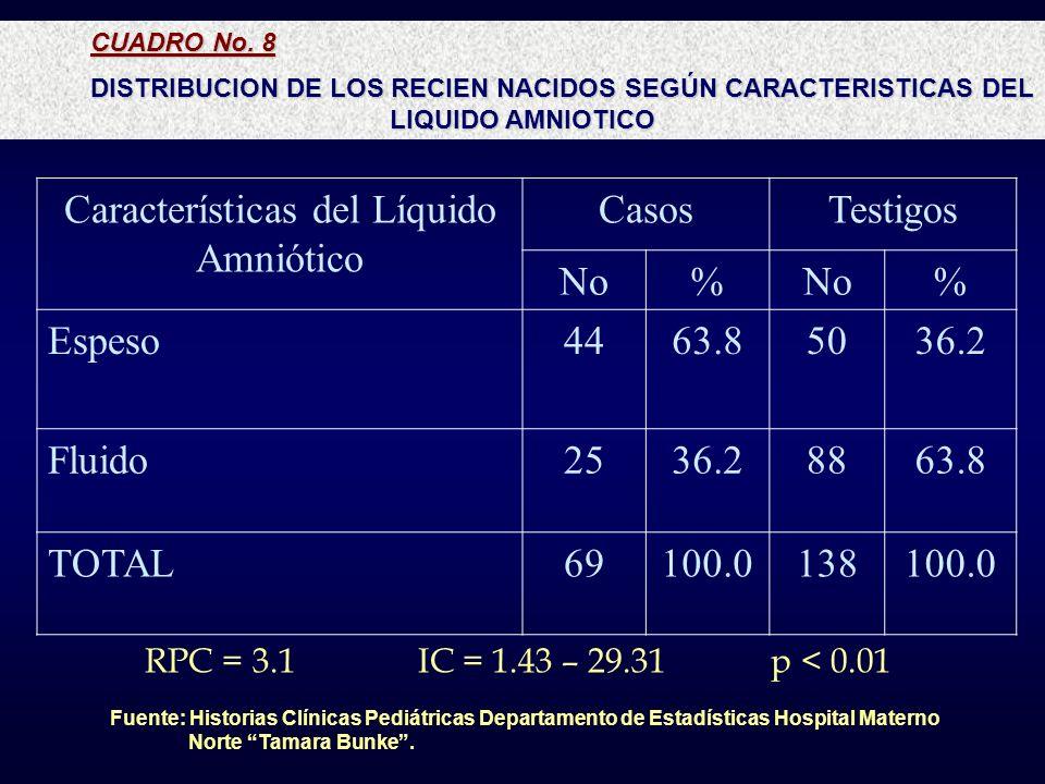 CUADRO No. 8 DISTRIBUCION DE LOS RECIEN NACIDOS SEGÚN CARACTERISTICAS DEL LIQUIDO AMNIOTICO Características del Líquido Amniótico CasosTestigos No% %