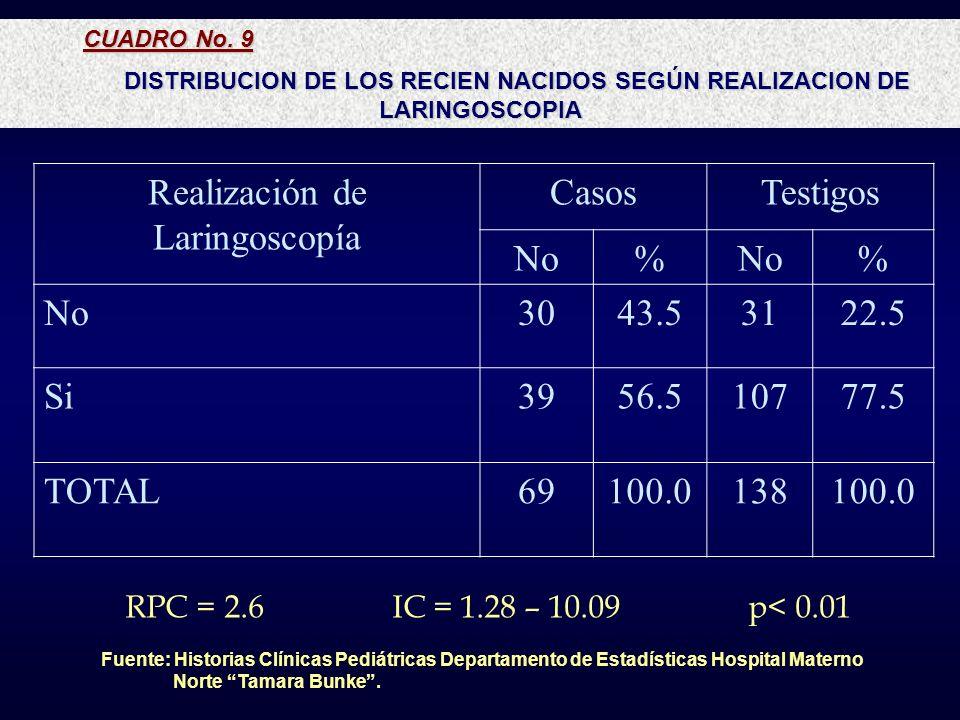 CUADRO No. 9 DISTRIBUCION DE LOS RECIEN NACIDOS SEGÚN REALIZACION DE LARINGOSCOPIA Realización de Laringoscopía CasosTestigos No% % 3043.53122.5 Si395