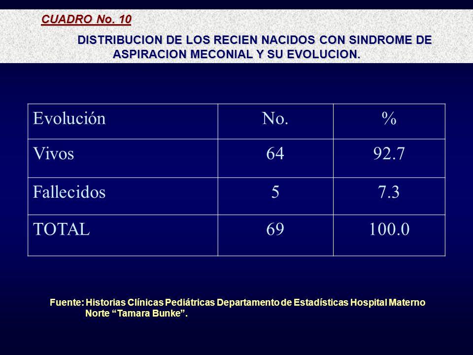 CUADRO No. 10 DISTRIBUCION DE LOS RECIEN NACIDOS CON SINDROME DE ASPIRACION MECONIAL Y SU EVOLUCION. EvoluciónNo.% Vivos6492.7 Fallecidos57.3 TOTAL691