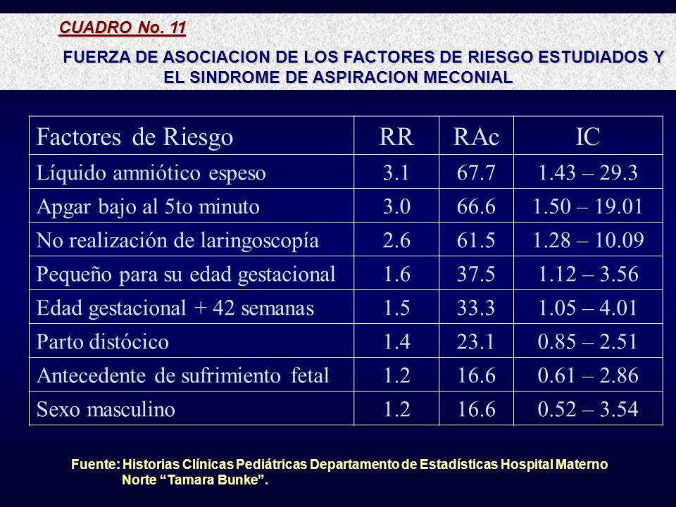 CUADRO No. 11 FUERZA DE ASOCIACION DE LOS FACTORES DE RIESGO ESTUDIADOS Y EL SINDROME DE ASPIRACION MECONIAL Factores de RiesgoRRRAcIC Líquido amnióti