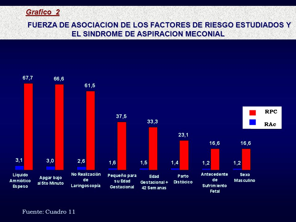 Grafico 2 FUERZA DE ASOCIACION DE LOS FACTORES DE RIESGO ESTUDIADOS Y EL SINDROME DE ASPIRACION MECONIAL Fuente: Cuadro 11
