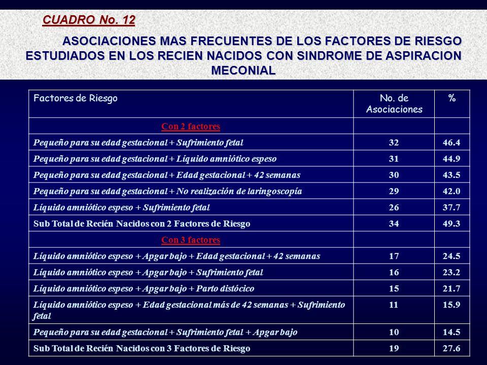 CUADRO No. 12 ASOCIACIONES MAS FRECUENTES DE LOS FACTORES DE RIESGO ESTUDIADOS EN LOS RECIEN NACIDOS CON SINDROME DE ASPIRACION MECONIAL Factores de R