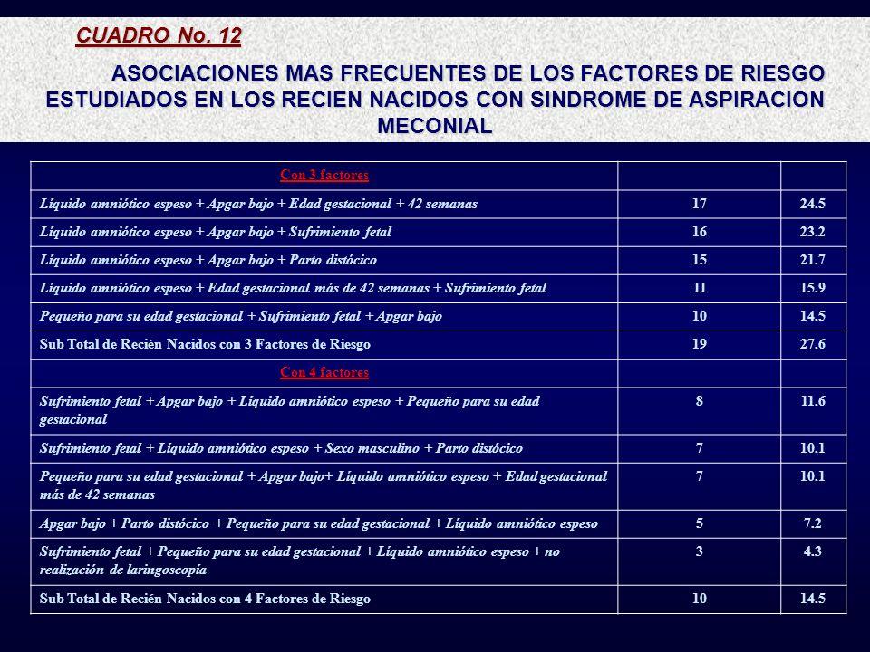 CUADRO No. 12 ASOCIACIONES MAS FRECUENTES DE LOS FACTORES DE RIESGO ESTUDIADOS EN LOS RECIEN NACIDOS CON SINDROME DE ASPIRACION MECONIAL Con 3 factore