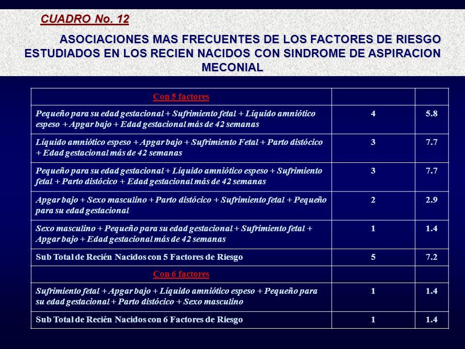 CUADRO No. 12 ASOCIACIONES MAS FRECUENTES DE LOS FACTORES DE RIESGO ESTUDIADOS EN LOS RECIEN NACIDOS CON SINDROME DE ASPIRACION MECONIAL Con 5 factore