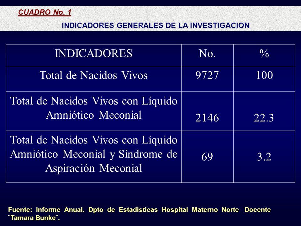 CUADRO No. 1 CUADRO No. 1 INDICADORES GENERALES DE LA INVESTIGACION INDICADORES GENERALES DE LA INVESTIGACION Fuente: Informe Anual. Dpto de Estadísti