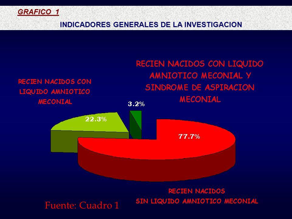 GRAFICO 1 GRAFICO 1 INDICADORES GENERALES DE LA INVESTIGACION INDICADORES GENERALES DE LA INVESTIGACION Fuente: Cuadro 1