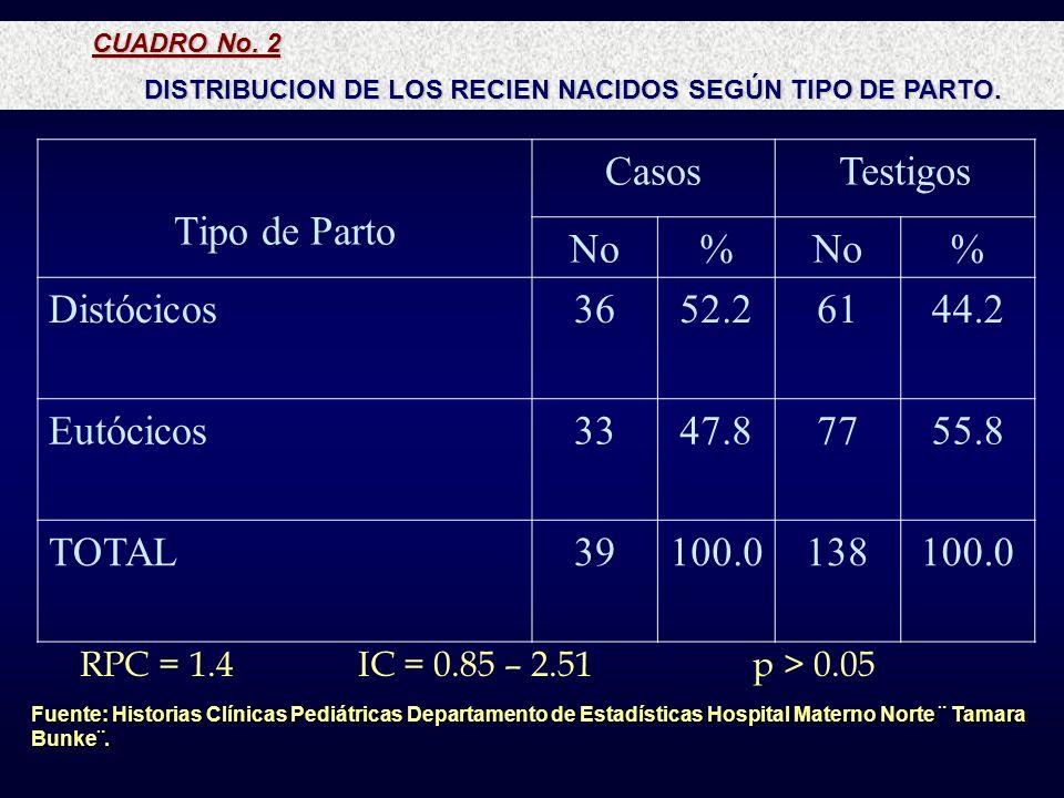 CUADRO No. 2 DISTRIBUCION DE LOS RECIEN NACIDOS SEGÚN TIPO DE PARTO. Fuente: Historias Clínicas Pediátricas Departamento de Estadísticas Hospital Mate