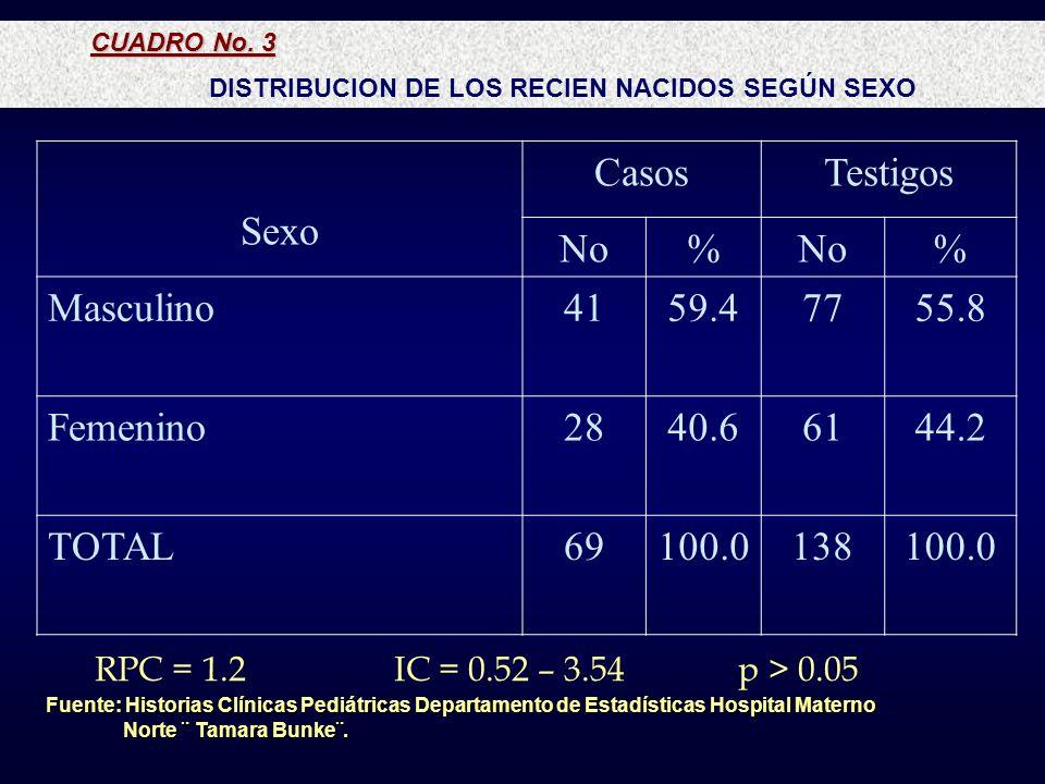 CUADRO No. 3 DISTRIBUCION DE LOS RECIEN NACIDOS SEGÚN SEXO Fuente: Historias Clínicas Pediátricas Departamento de Estadísticas Hospital Materno Fuente