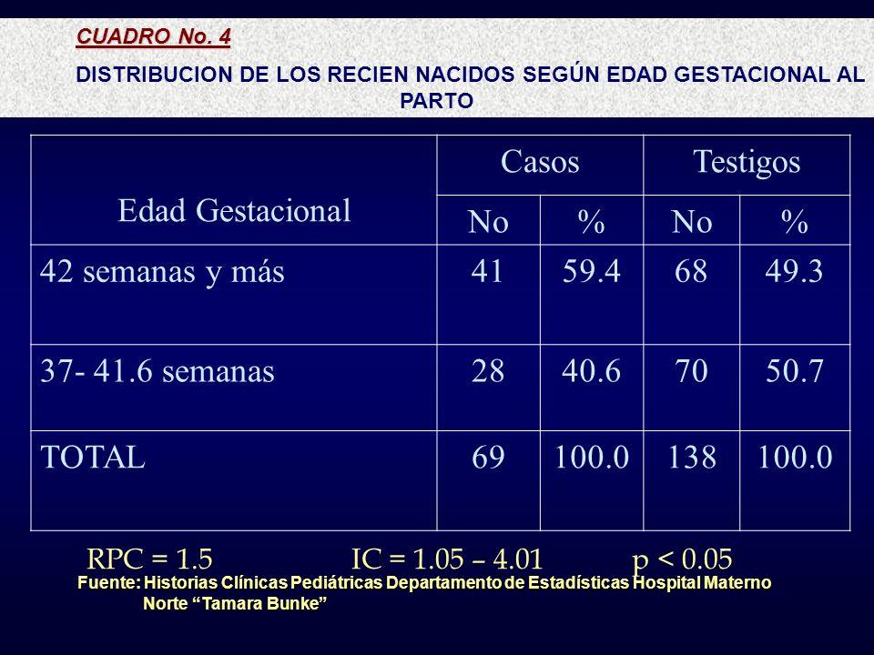 CUADRO No. 4 DISTRIBUCION DE LOS RECIEN NACIDOS SEGÚN EDAD GESTACIONAL AL PARTO Fuente: Historias Clínicas Pediátricas Departamento de Estadísticas Ho