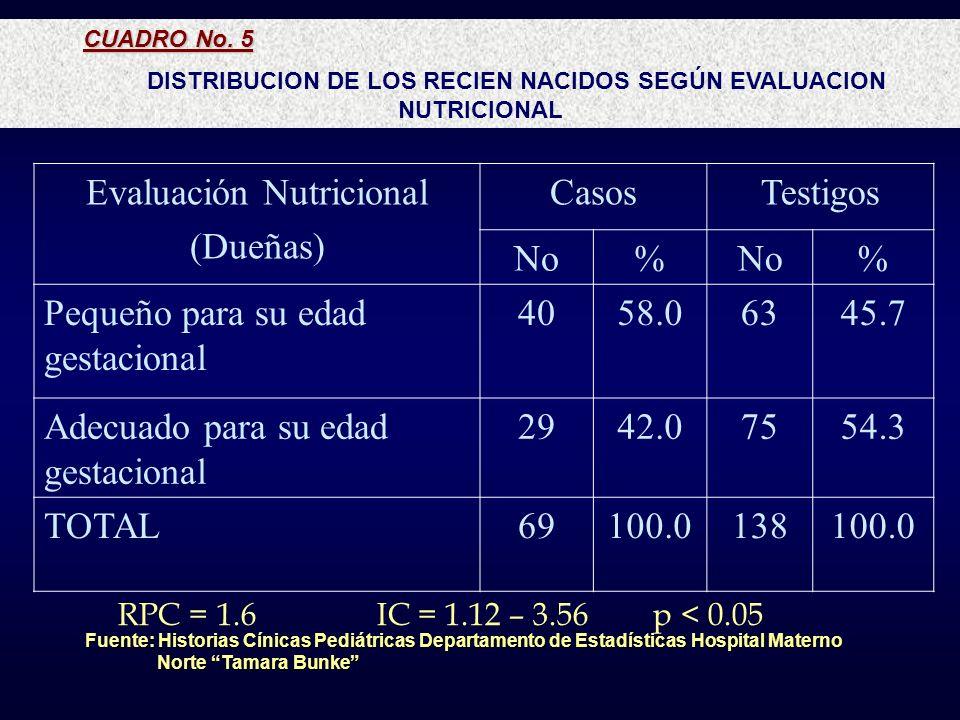 CUADRO No. 5 DISTRIBUCION DE LOS RECIEN NACIDOS SEGÚN EVALUACION NUTRICIONAL Fuente: Historias Cínicas Pediátricas Departamento de Estadísticas Hospit