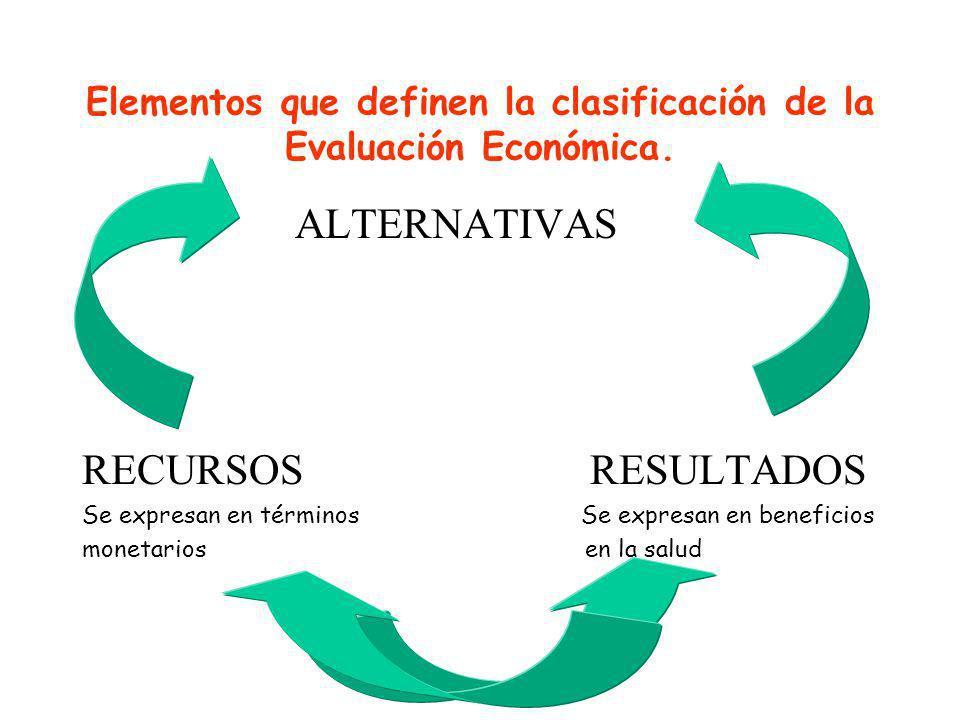 Elementos que definen la clasificación de la Evaluación Económica. ALTERNATIVAS RECURSOS RESULTADOS Se expresan en términos Se expresan en beneficios