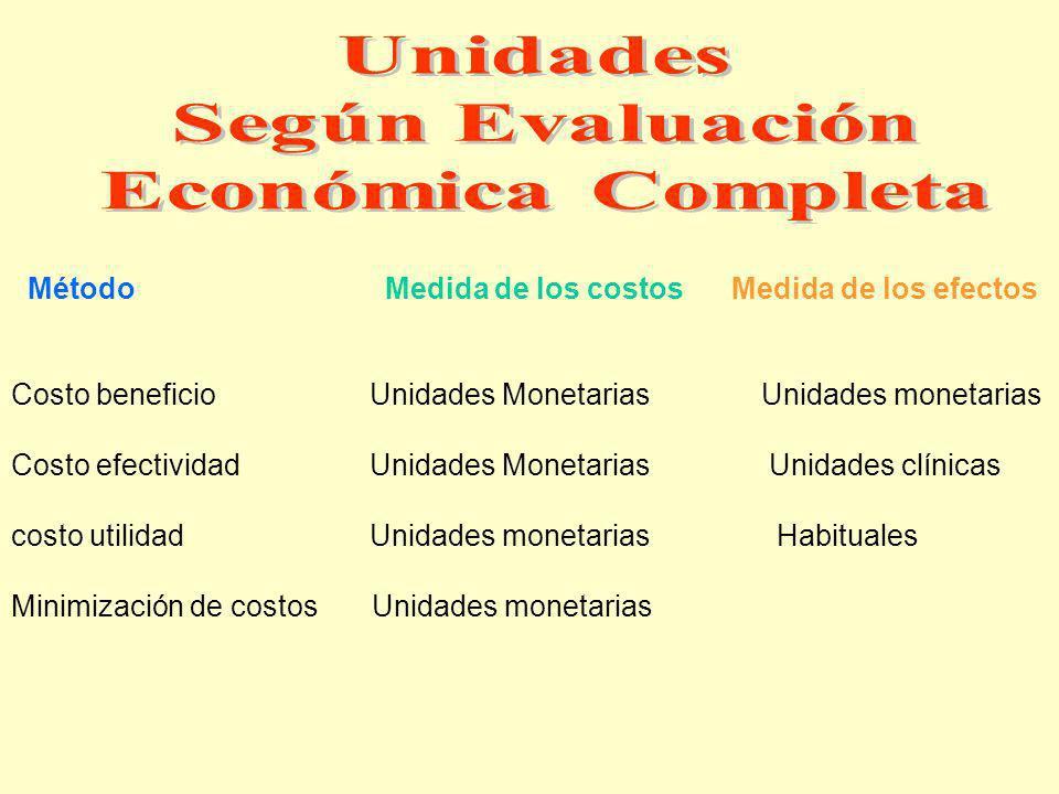Método Medida de los costos Medida de los efectos Costo beneficio Unidades Monetarias Unidades monetarias Costo efectividad Unidades Monetarias Unidad