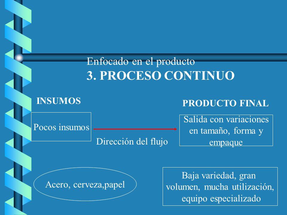 Enfocado en el producto 3. PROCESO CONTINUO Pocos insumos INSUMOS PRODUCTO FINAL Salida con variaciones en tamaño, forma y empaque Dirección del flujo