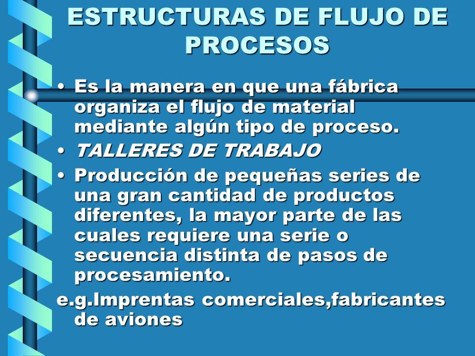 ESTRUCTURAS DE FLUJO DE PROCESOS Es la manera en que una fábrica organiza el flujo de material mediante algún tipo de proceso.Es la manera en que una