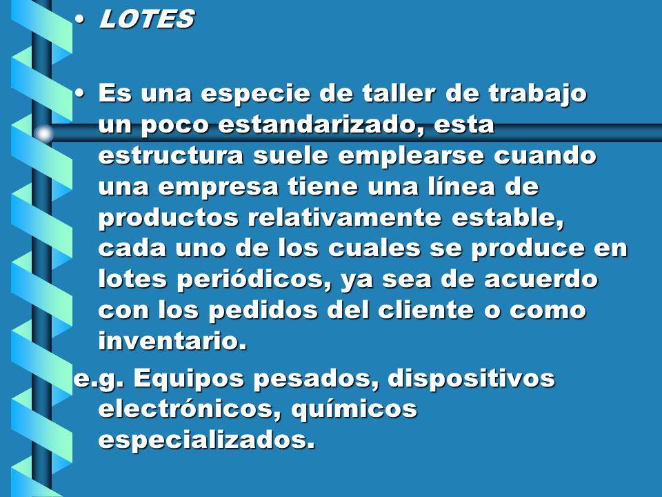 LOTESLOTES Es una especie de taller de trabajo un poco estandarizado, esta estructura suele emplearse cuando una empresa tiene una línea de productos