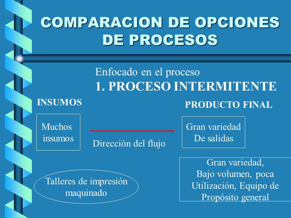COMPARACION DE OPCIONES DE PROCESOS Enfocado en el proceso 1. PROCESO INTERMITENTE Muchos insumos Dirección del flujo Gran variedad De salidas Gran va