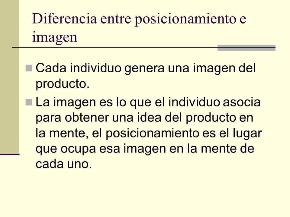 Diferencia entre posicionamiento e imagen Cada individuo genera una imagen del producto. La imagen es lo que el individuo asocia para obtener una idea