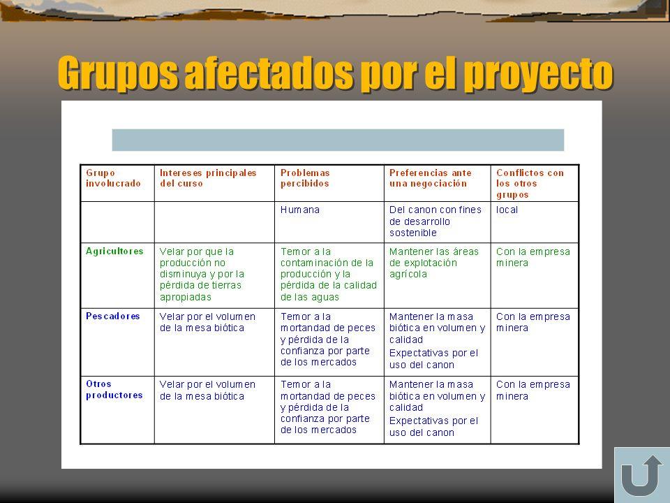 Grupos afectados por el proyecto