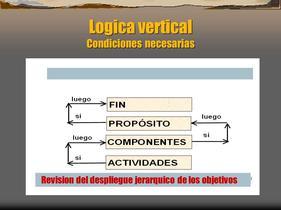 Logica vertical Condiciones necesarias Revision del despliegue jerarquico de los objetivos