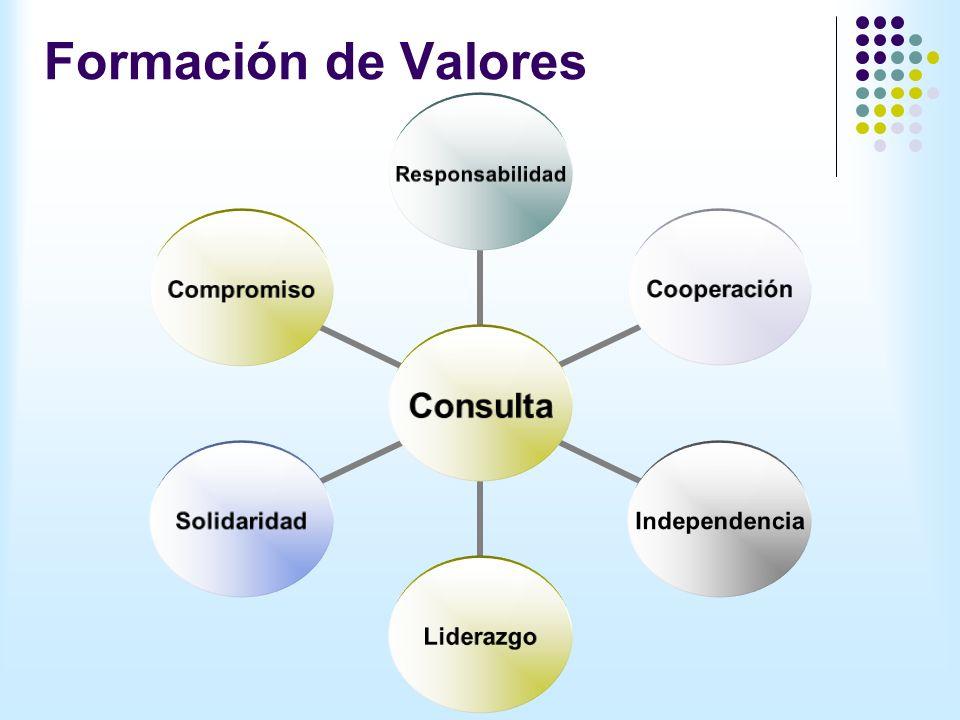 Formación de Valores Consulta ResponsabilidadCooperaciónIndependenciaLiderazgoSolidaridadCompromiso