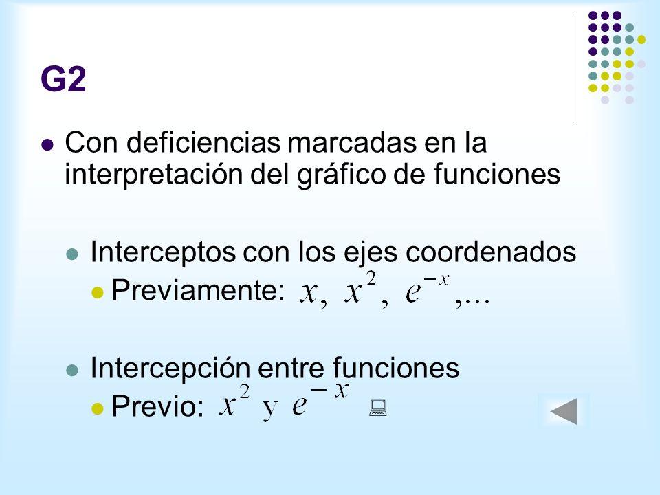 G2 Con deficiencias marcadas en la interpretación del gráfico de funciones Interceptos con los ejes coordenados Previamente: Intercepción entre funciones Previo:
