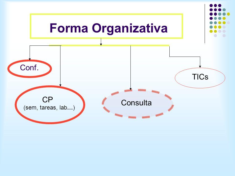 Forma Organizativa Conf. CP Consulta TICs (sem, tareas, lab…)