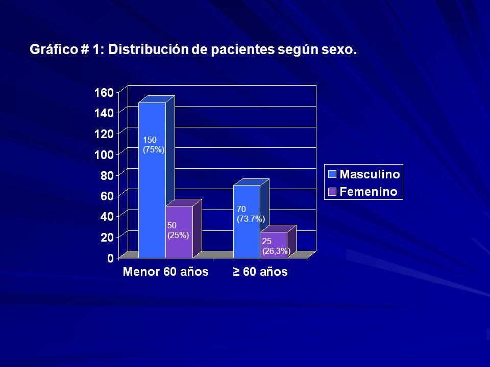 Gráfico # 1: Distribución de pacientes según sexo. 150 (75%) 50 (25%) 70 (73.7%) 25 (26,3%)