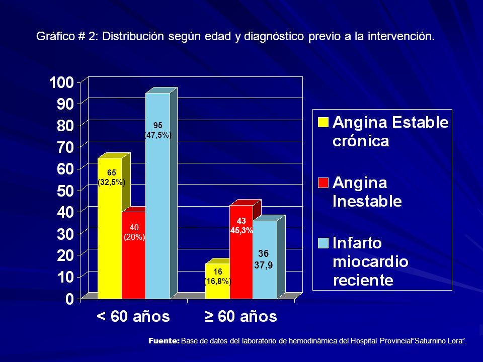 Gráfico # 2: Distribución según edad y diagnóstico previo a la intervención. Fuente: Base de datos del laboratorio de hemodinámica del Hospital Provin