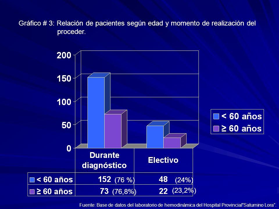 (76 %) (76,8%) (24%) (23,2%) Gráfico # 3: Relación de pacientes según edad y momento de realización del proceder. Fuente: Base de datos del laboratori