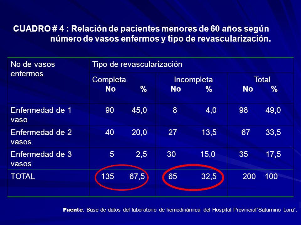 CUADRO # 4 : Relación de pacientes menores de 60 años según número de vasos enfermos y tipo de revascularización. No de vasos enfermos Tipo de revascu
