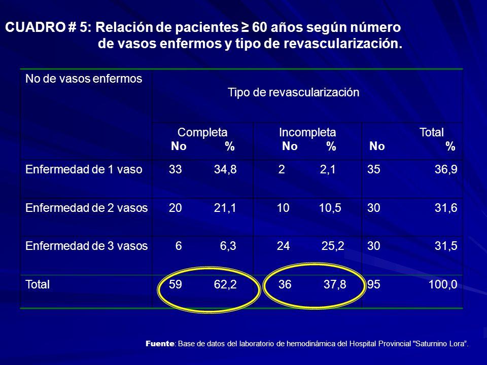 CUADRO # 5: Relación de pacientes 60 años según número de vasos enfermos y tipo de revascularización. No de vasos enfermos Tipo de revascularización C
