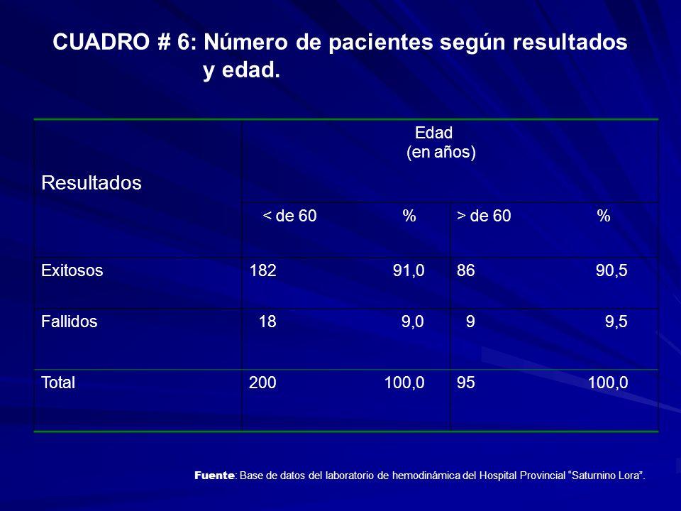 CUADRO # 6: Número de pacientes según resultados y edad. Resultados Edad (en años) < de 60 %> de 60 % Exitosos182 91,086 90,5 Fallidos 18 9,0 9 9,5 To