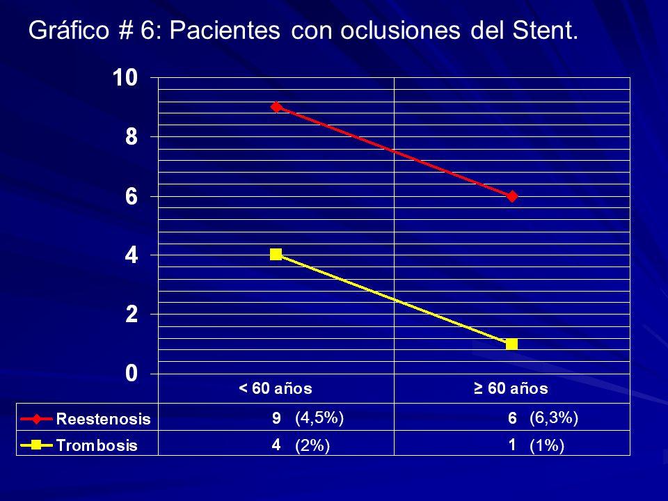 Gráfico # 6: Pacientes con oclusiones del Stent. (4,5%) (6,3%) (2%) (1%)