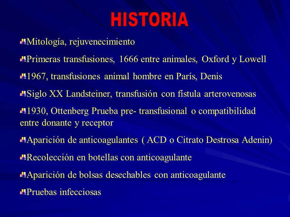 Mitología, rejuvenecimiento Primeras transfusiones, 1666 entre animales, Oxford y Lowell 1967, transfusiones animal hombre en París, Denis Siglo XX La