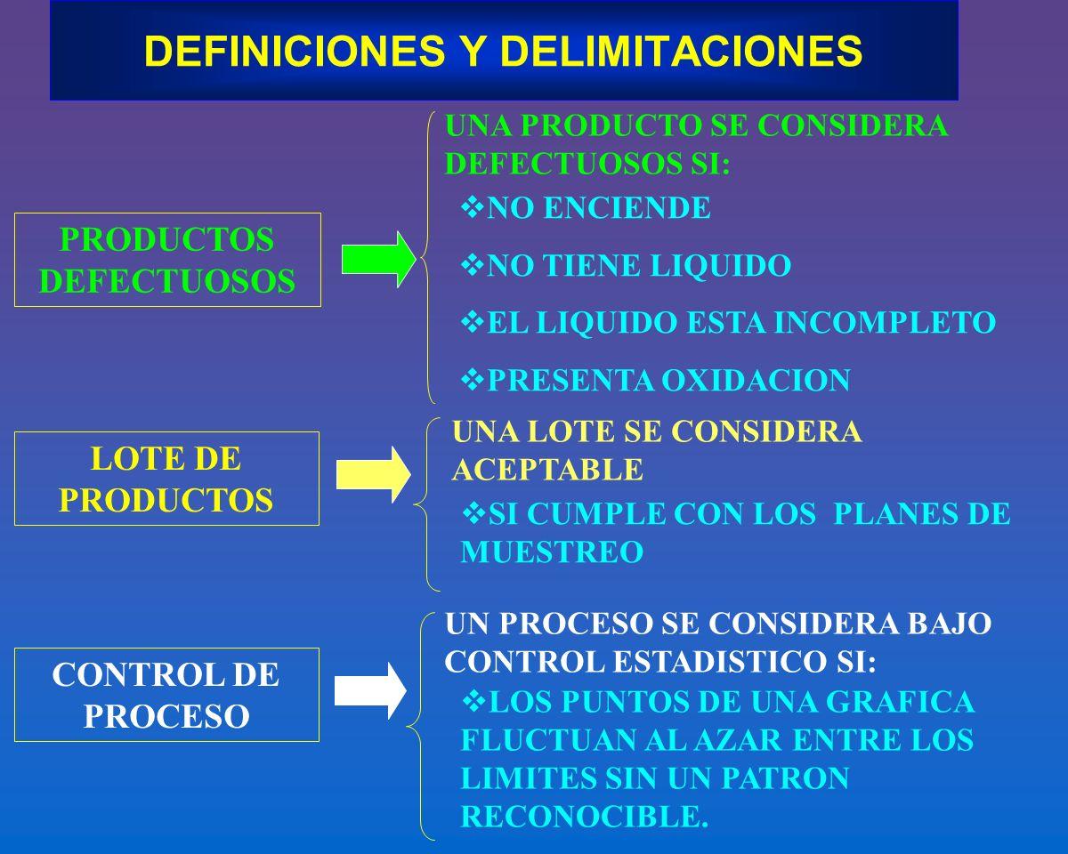 DEFINICIONES Y DELIMITACIONES LOTE DE PRODUCTOS UNA LOTE SE CONSIDERA ACEPTABLE SI CUMPLE CON LOS PLANES DE MUESTREO CONTROL DE PROCESO UN PROCESO SE