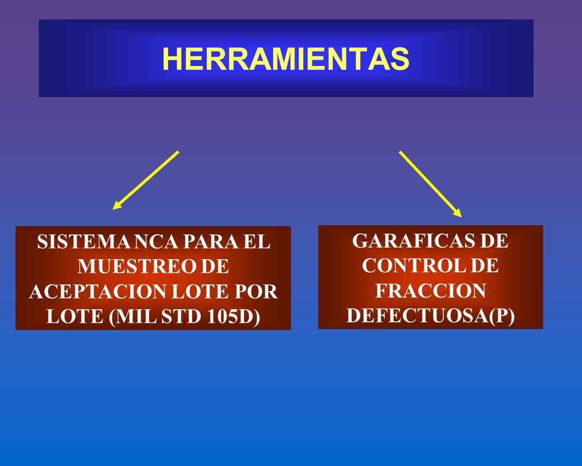 HERRAMIENTAS SISTEMA NCA PARA EL MUESTREO DE ACEPTACION LOTE POR LOTE (MIL STD 105D) GARAFICAS DE CONTROL DE FRACCION DEFECTUOSA(P)