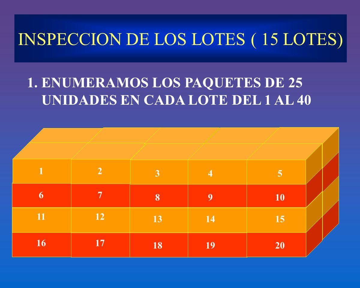 INSPECCION DE LOS LOTES ( 15 LOTES) 1.ENUMERAMOS LOS PAQUETES DE 25 UNIDADES EN CADA LOTE DEL 1 AL 40 12 345 67 8910 1112 131415 1617 181920