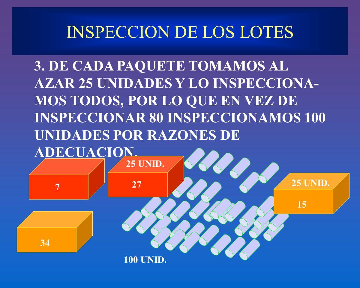 INSPECCION DE LOS LOTES 3. DE CADA PAQUETE TOMAMOS AL AZAR 25 UNIDADES Y LO INSPECCIONA- MOS TODOS, POR LO QUE EN VEZ DE INSPECCIONAR 80 INSPECCIONAMO
