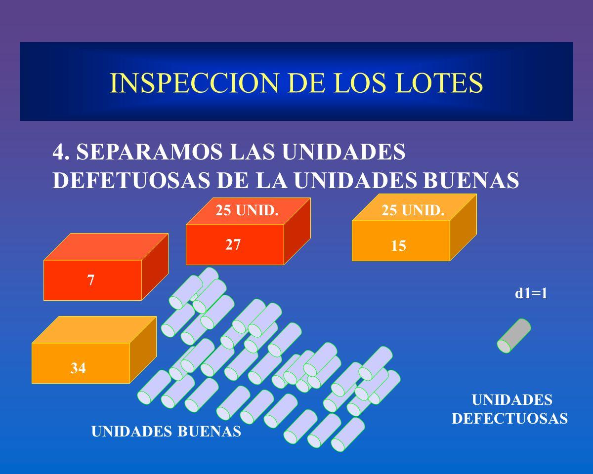 INSPECCION DE LOS LOTES 4. SEPARAMOS LAS UNIDADES DEFETUOSAS DE LA UNIDADES BUENAS UNIDADES BUENAS 7 34 UNIDADES DEFECTUOSAS d1=1 27 25 UNID. 15 25 UN
