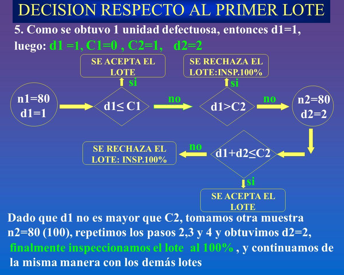 DECISION RESPECTO AL PRIMER LOTE 5. Como se obtuvo 1 unidad defectuosa, entonces d1=1, luego: d1 =1, C1=0, C2=1, Dado que d1 no es mayor que C2, tomam