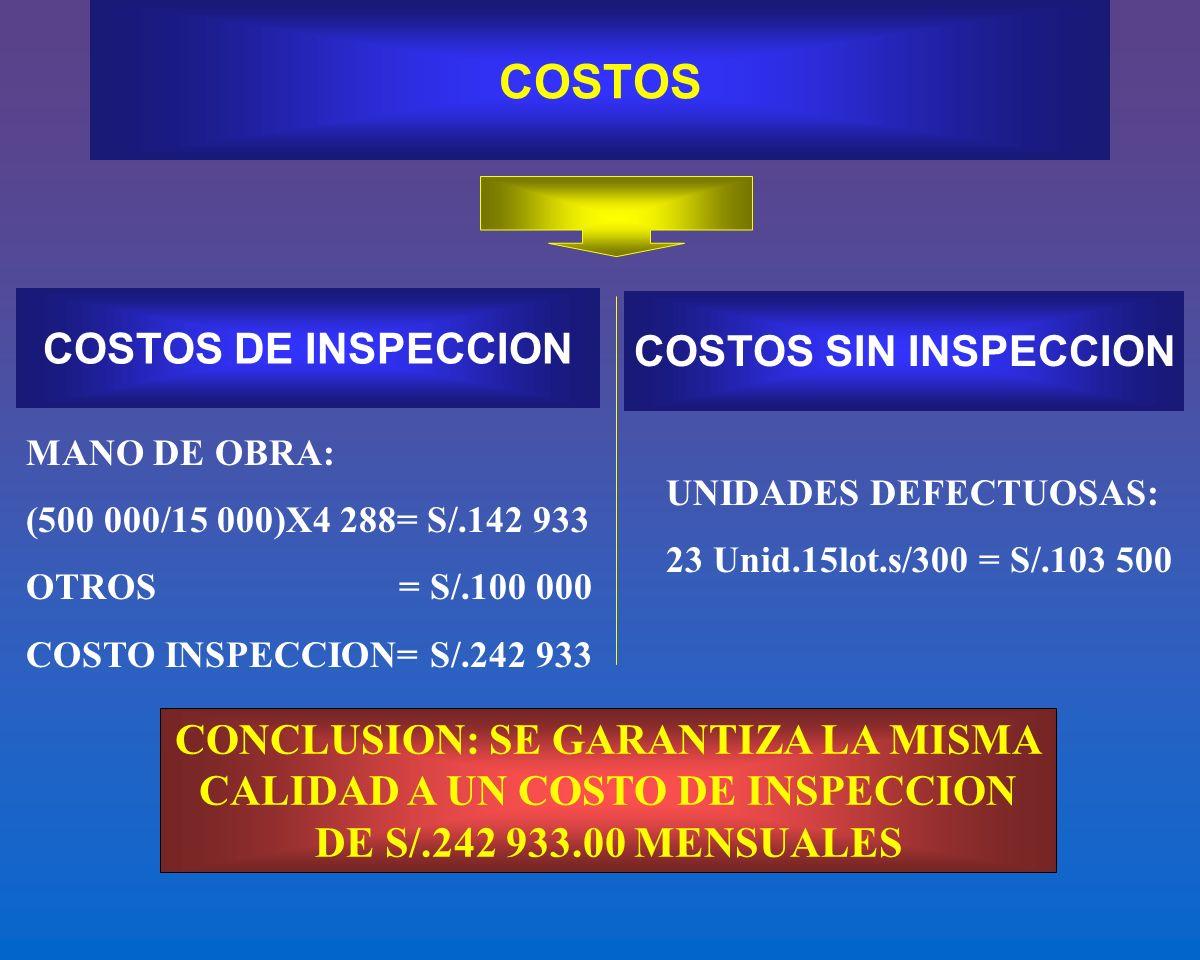 COSTOS DE INSPECCION COSTOS SIN INSPECCION MANO DE OBRA: (500 000/15 000)X4 288= S/.142 933 OTROS = S/.100 000 COSTO INSPECCION= S/.242 933 UNIDADES D