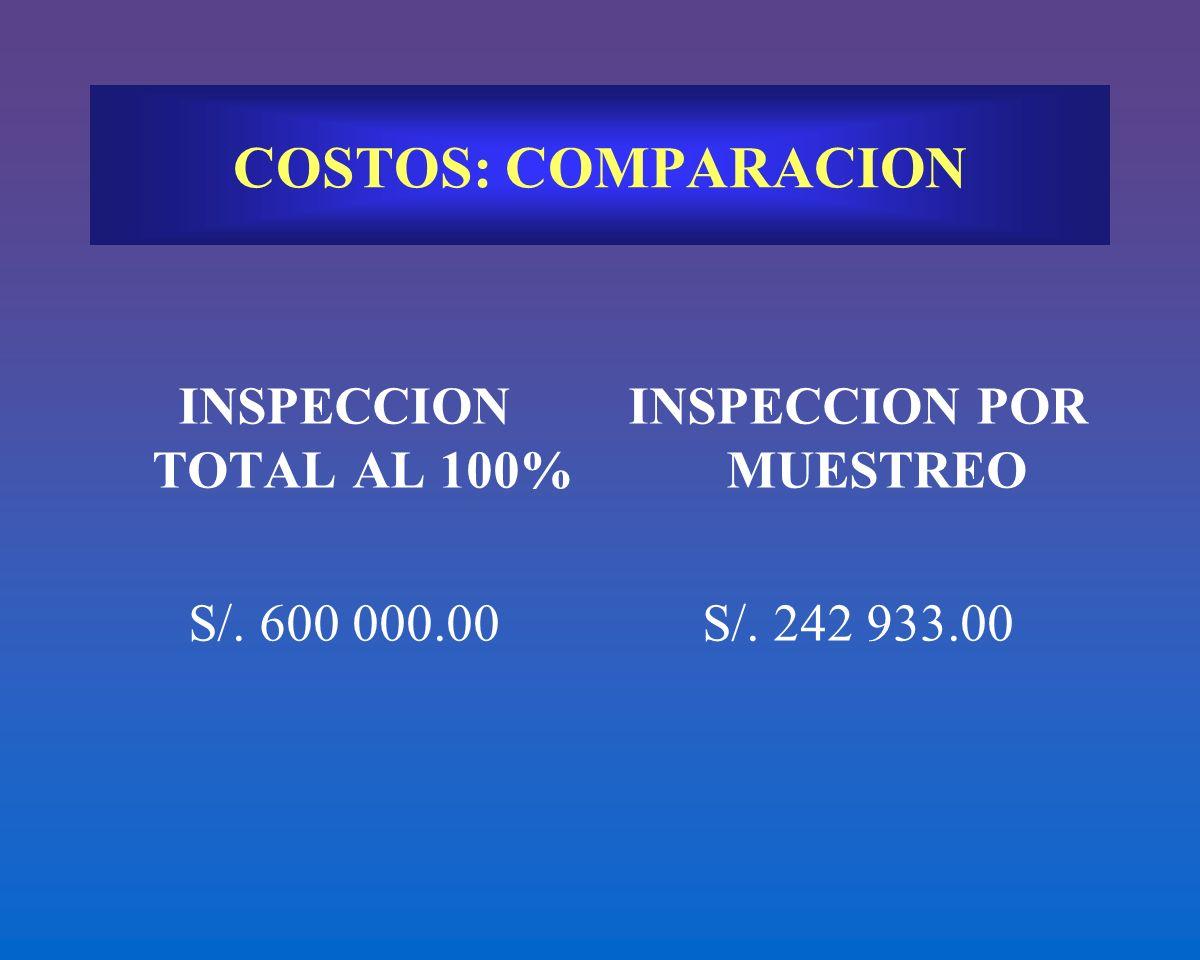 INSPECCION TOTAL AL 100% S/. 600 000.00 INSPECCION POR MUESTREO S/. 242 933.00 COSTOS: COMPARACION