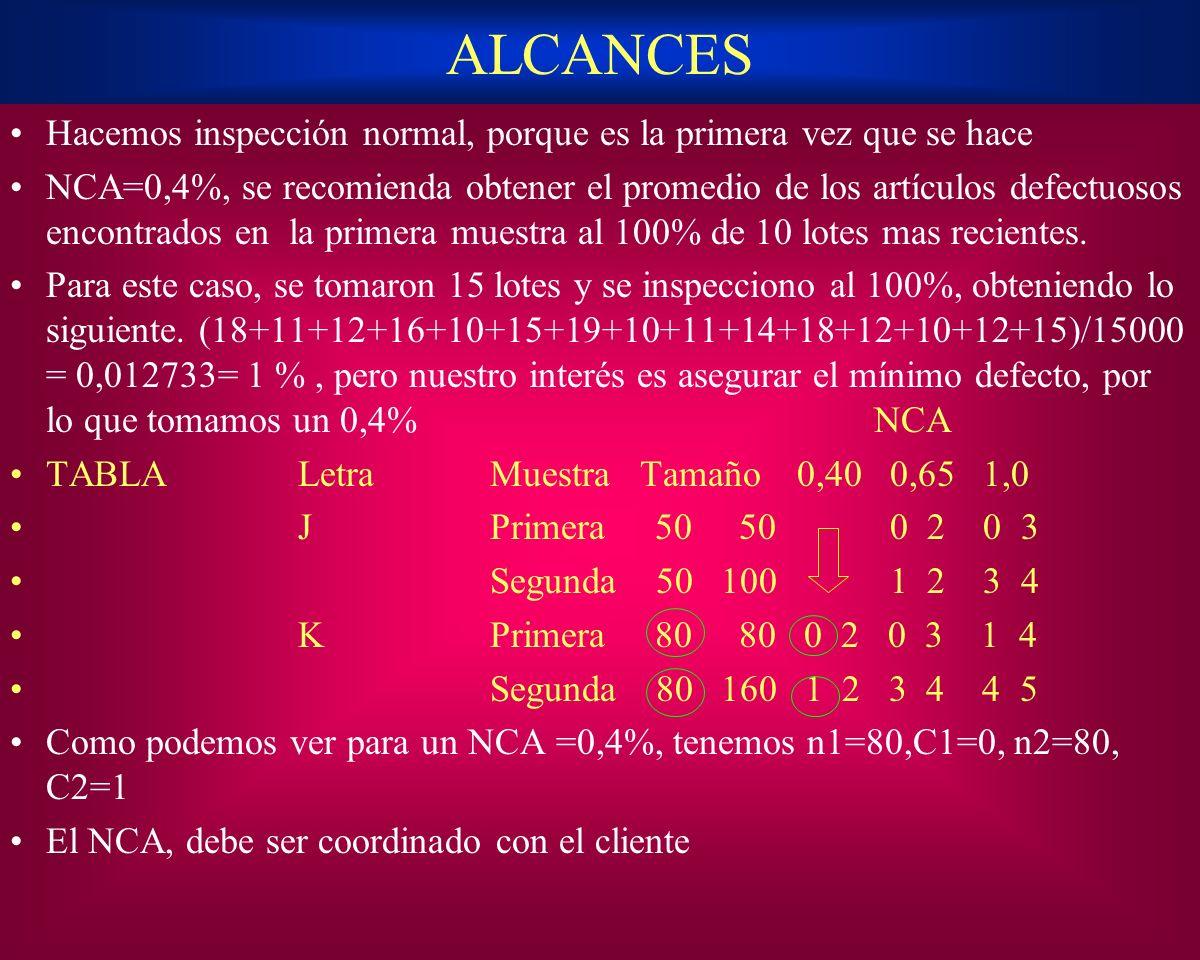 ALCANCES Hacemos inspección normal, porque es la primera vez que se hace NCA=0,4%, se recomienda obtener el promedio de los artículos defectuosos enco