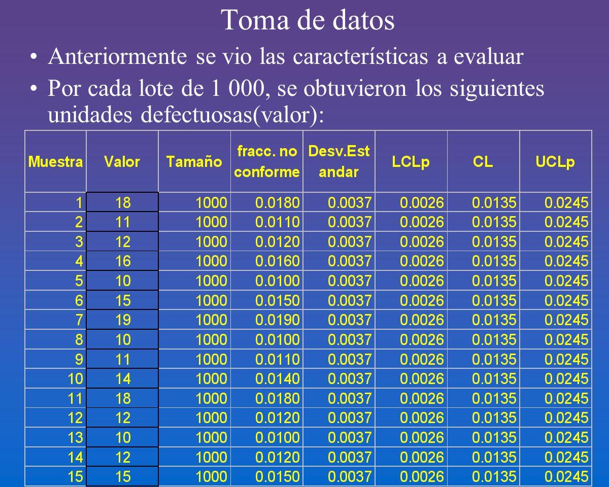 Toma de datos Anteriormente se vio las características a evaluar Por cada lote de 1 000, se obtuvieron los siguientes unidades defectuosas(valor):