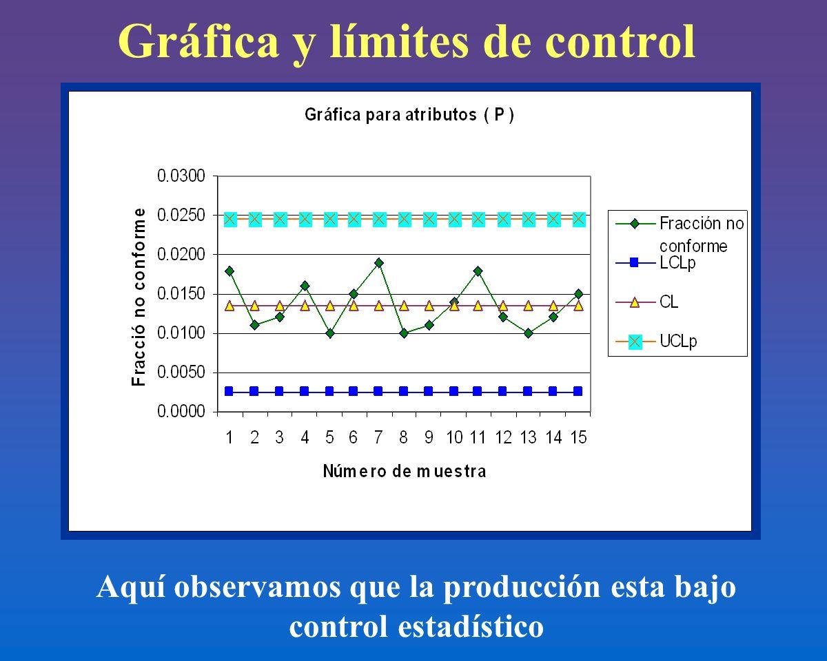 Gráfica y límites de control Aquí observamos que la producción esta bajo control estadístico